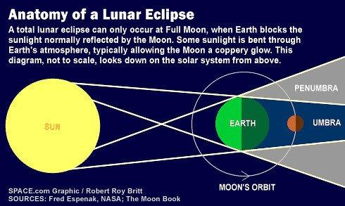 anatomy of eclipse