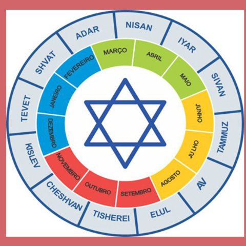 Calendário judaico: entenda como os judeus contam o tempo   Calendarr