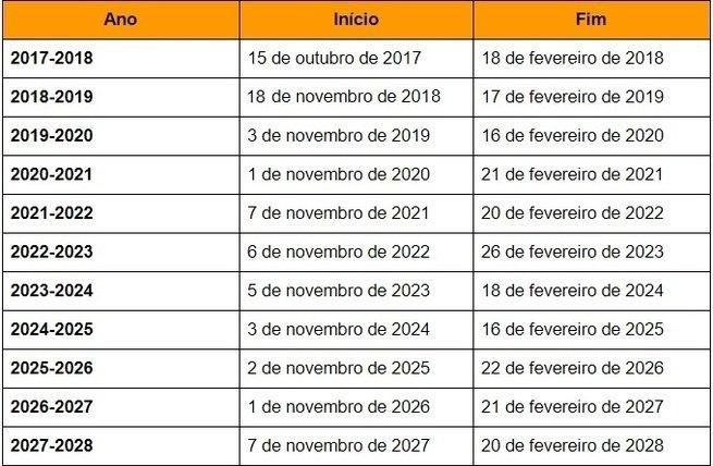Tabela com horário de verão entre 2017-2028