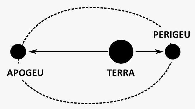 órbita da lua - perigeu e apogeu