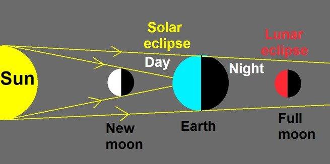 solar and lunar eclipse diagram