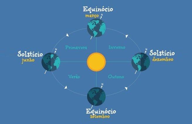Solstícios e equinócios