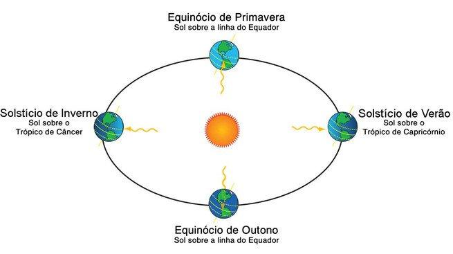 Equinócios e solstícios Brasil
