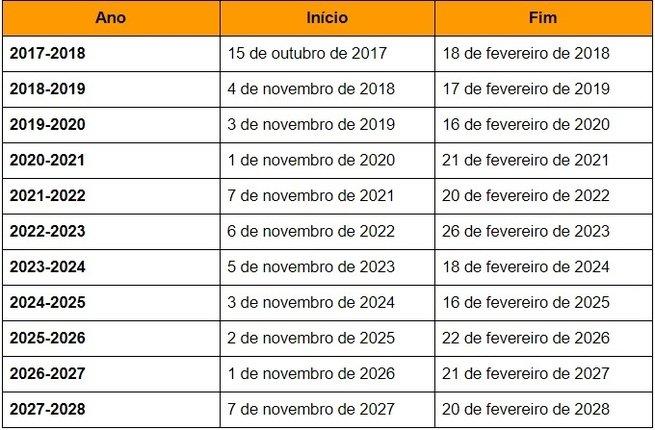 Datas de início e fim do horário de verão no Brasil 2018-2028