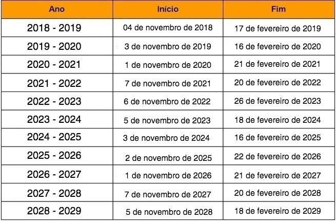 tabela horario de verao